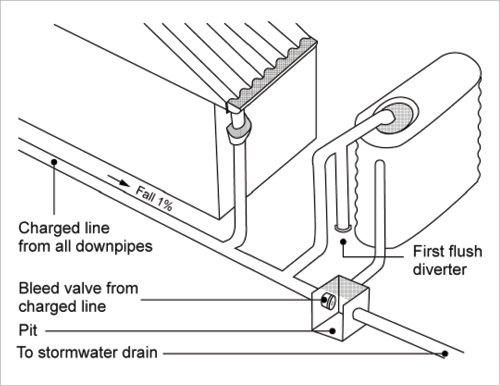 A line drawing shows a charged line rainwater system. Rainfall from a house roof is collected by the charged line, which is angled on a 1% fall. A home rain tank is filled by the charged line, passing the first flush diverter; tank overflow empties back into the charged line. The charged line feeds into a pit via a bleed valve, if there is too much water; this pit further empties into the stormwater drain.