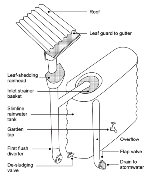 A line drawing shows components of a rainwater harvesting system. Water is collected on the roof, and screened by a leaf guard on the gutter. The downpipe is further protected using a leaf-shedding rainhead. At the base of the downpipe is a first flush diverter. A pipe that branches off higher up the downpipe directs rain into the tank, which is also protected from leaf entry by an inlet strainer basket. On the outside of the tank, an overflow pipe allows overflow to safely spill out of the tank; it is prot