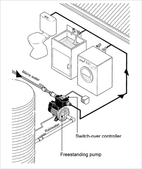 A freestanding rainwater pressure supply pump feeds rainwater or mains water through into household non-drinking water-using appliances like toilets and washing machines.