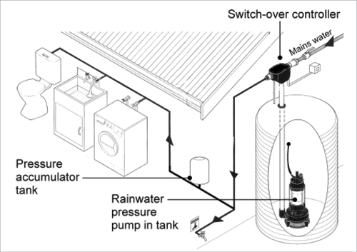 A diagram shows a submersible pump that is installed within the rainwater tank; rainwater can be pumped out, through a pressure accumulator tank and used to feed grey water in to run appliances like toilets and washing machines. A switch-over controller allows mains water to be used to bypass this system if needed.