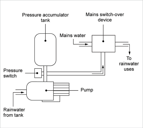 A pump control system incorporates both a pressure switch and a mains switch-over device, meaning that the pressure of rainwater in the tank can be used to change the system's status so it feeds rainwater from the tank to uses in the house.